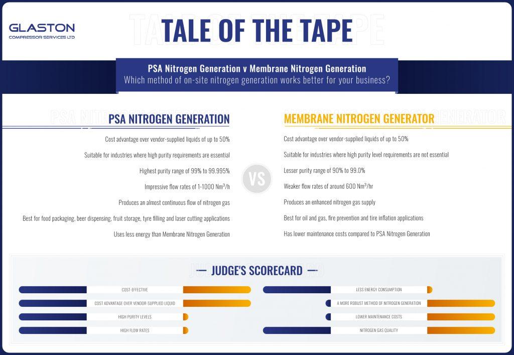 PSA v Nitrogen Generation Infographic